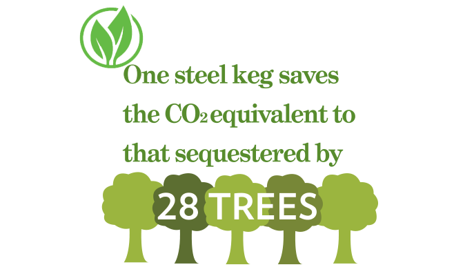 One Steel Keg Saves 28 Trees